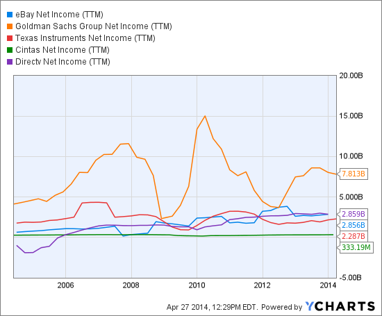 EBAY Net Income (TTM) Chart
