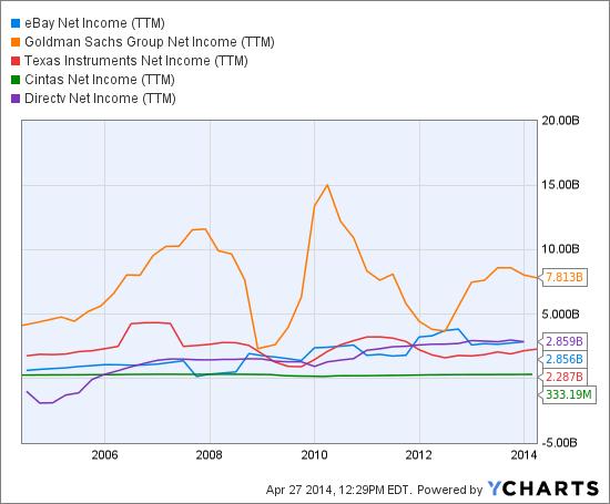 EBAY Net Income (TTM) Chart