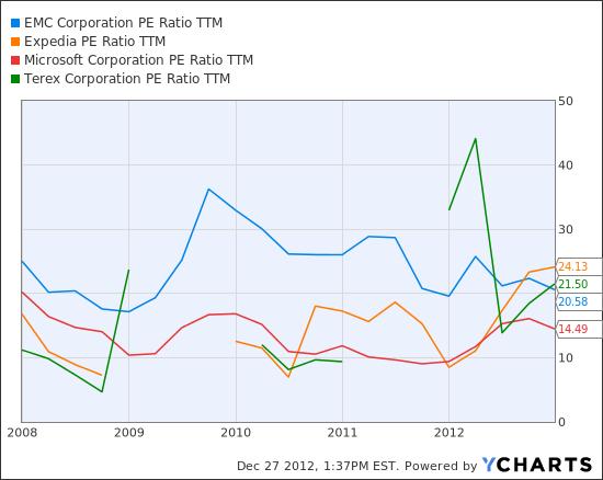 EMC PE Ratio TTM Chart