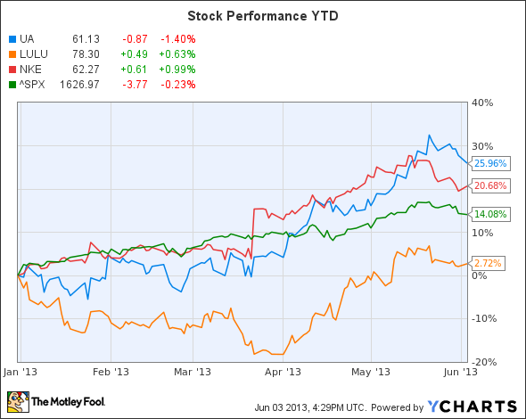 Limpiamente Color rosa calcio  Best Dividend Stocks For 2015: Will a New Global Strategy Lift Under Armour  Stock?