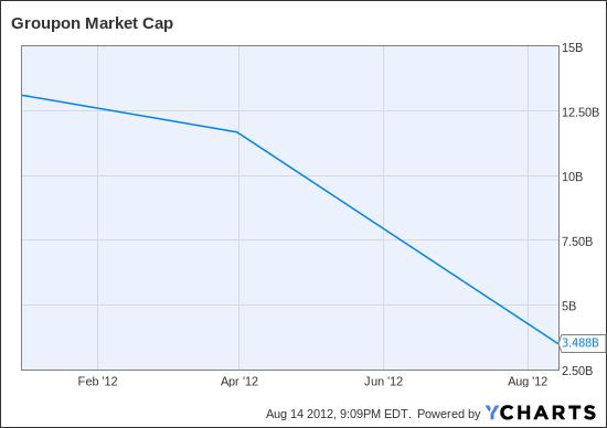 GRPN Market Cap Chart