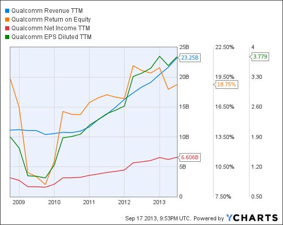 QCOM Revenue TTM Chart