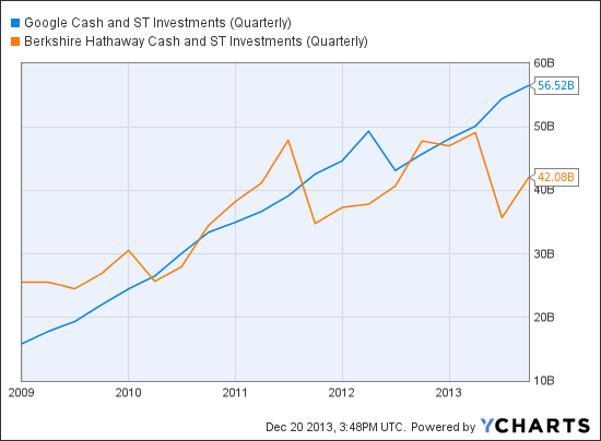 GOOG Cash and ST Investments (Quarterly) Chart