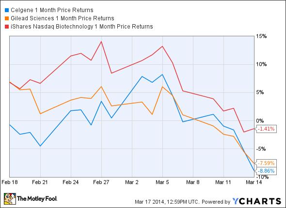 CELG 1 Month Price Returns Chart