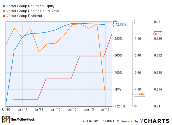 VGR Return on Equity Chart