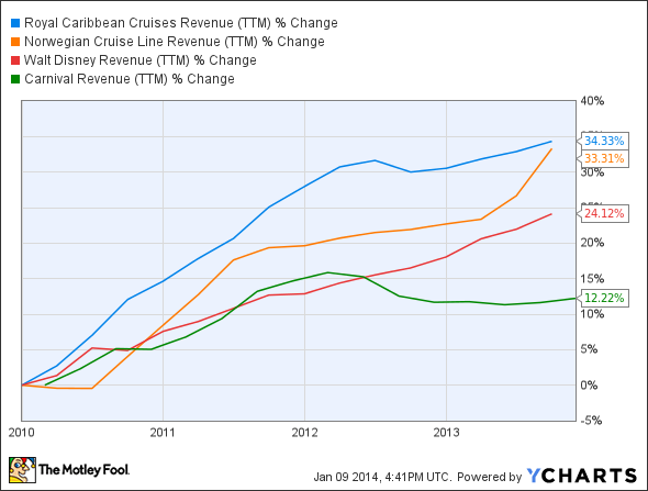 RCL Revenue (TTM) Chart