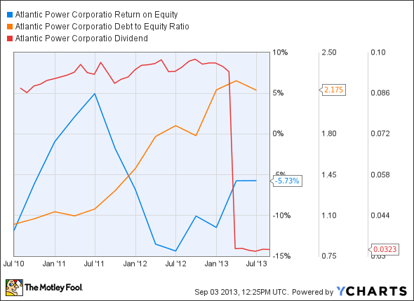 AT Return on Equity Chart