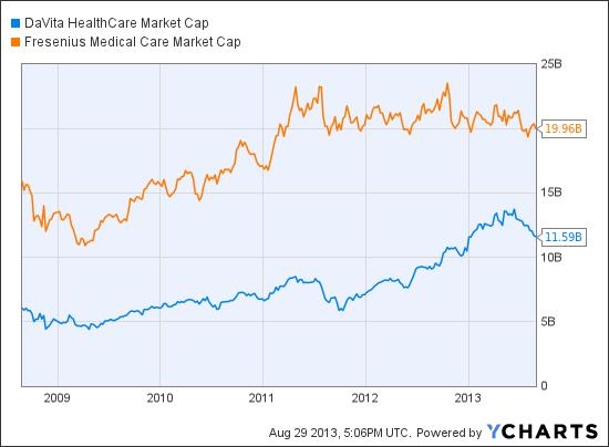 DVA Market Cap Chart