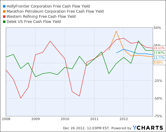HFC Free Cash Flow Yield Chart