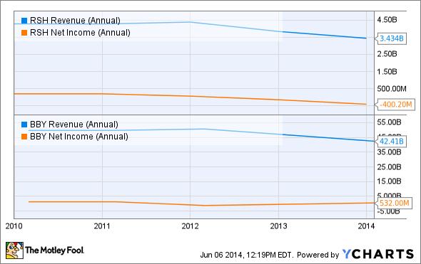 RSH Revenue (Annual) Chart