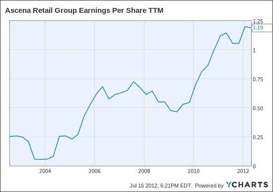 ASNA Earnings Per Share TTM Chart