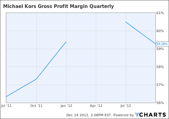 KORS Gross Profit Margin Quarterly Chart