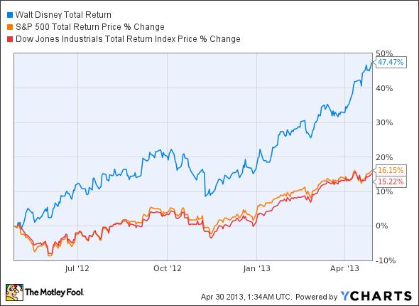 Stock options disney