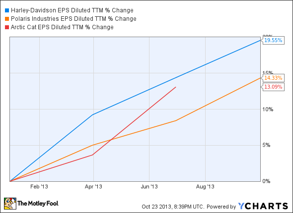 HOG EPS Diluted TTM Chart