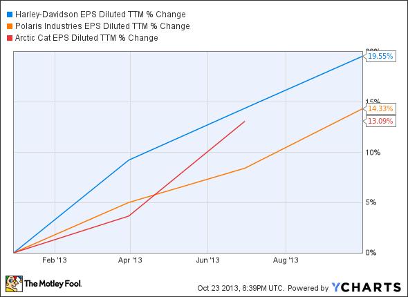 HOG EPS Diluted TTM Chart