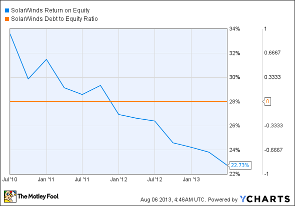 SWI Return on Equity Chart