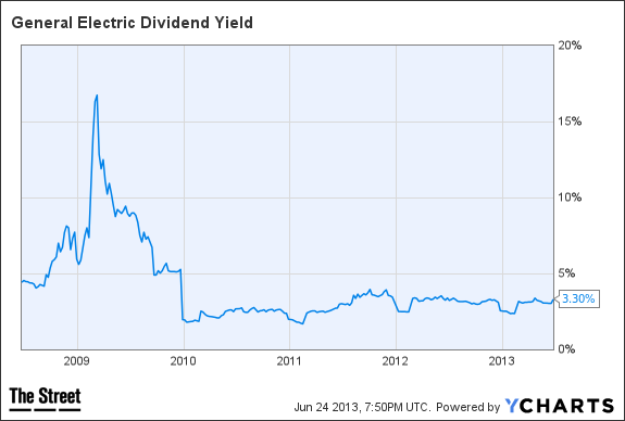 GE Dividend Yield Chart