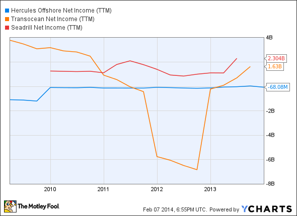 HERO Net Income (TTM) Chart