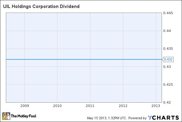 UIL Dividend Chart