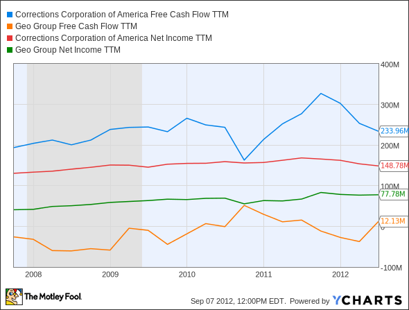 CXW Free Cash Flow TTM Chart