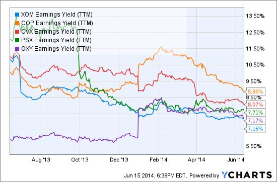 XOM Earnings Yield (TTM) Chart