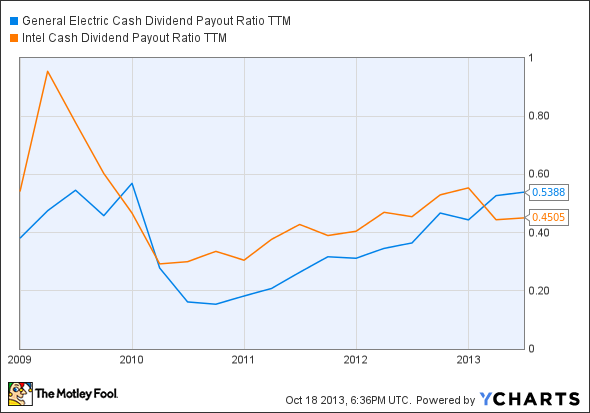 GE Cash Dividend Payout Ratio TTM Chart
