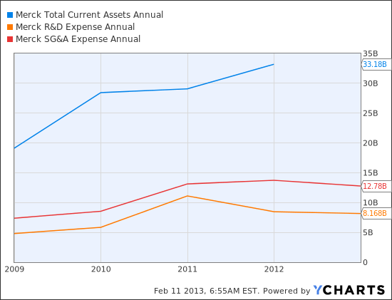 MRK Total Current Assets Annual Chart