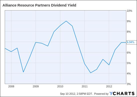 ARLP Dividend Yield Chart
