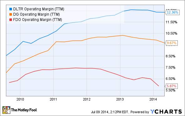 DLTR Operating Margin (TTM) Chart