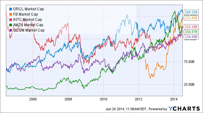 ORCL Market Cap Chart