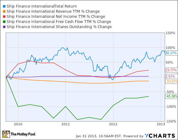SFL Total Return Price Chart