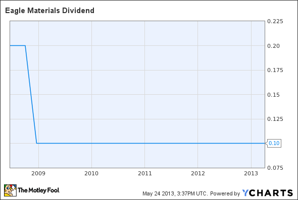 EXP Dividend Chart