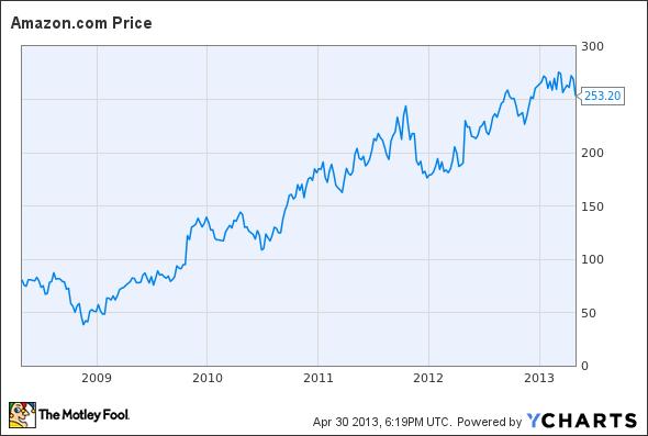 how to buy into amazon stock
