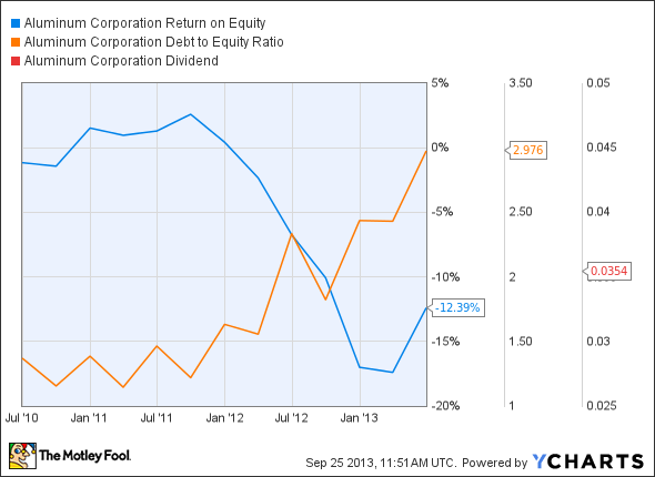 ACH Return on Equity Chart