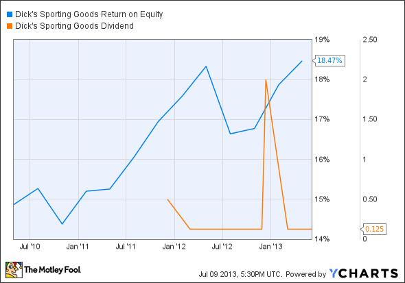 DKS Return on Equity Chart