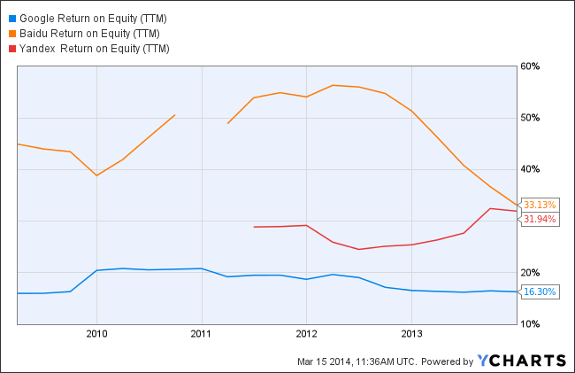 GOOG Return on Equity (TTM) Chart
