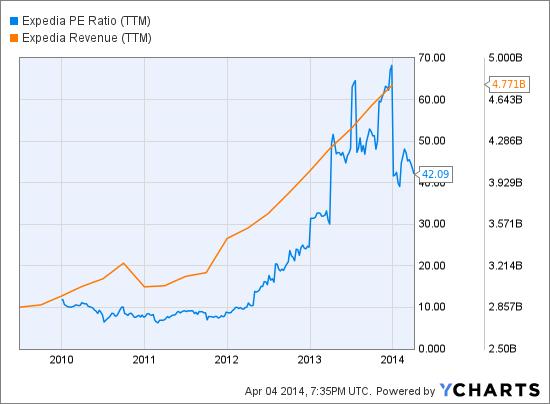 EXPE PE Ratio (TTM) Chart