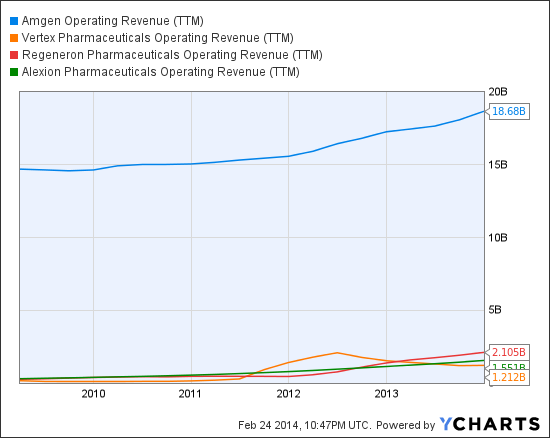 AMGN Operating Revenue (TTM) Chart