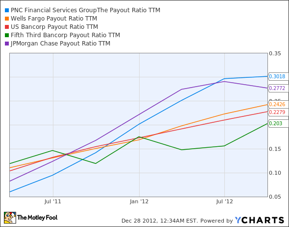 PNC Payout Ratio TTM Chart