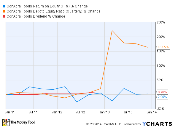 CAG Return on Equity (TTM) Chart