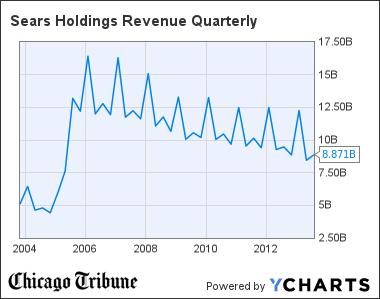 SHLD Revenue Quarterly Chart