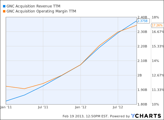 GNC Revenue TTM Chart