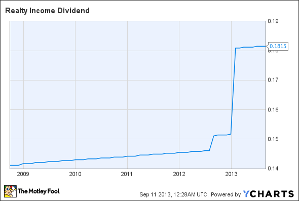 O Dividend Chart