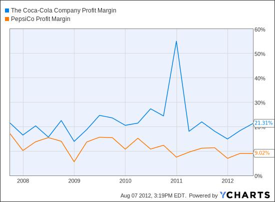 KO Profit Margin Chart