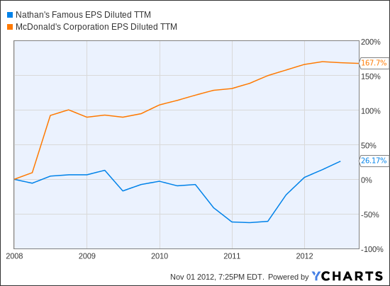 NATH EPS Diluted TTM Chart