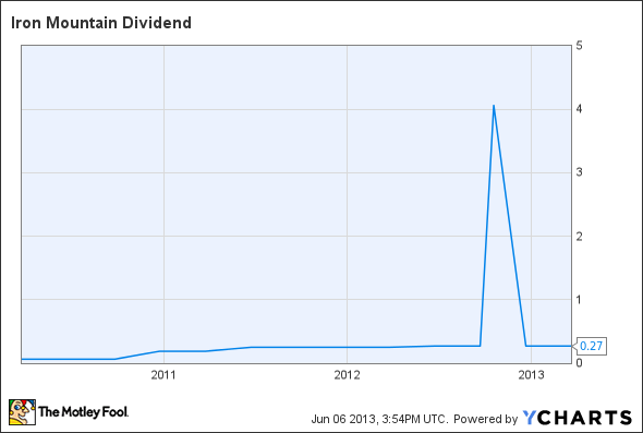 IRM Dividend Chart