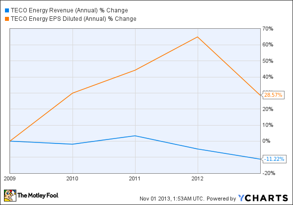 TE Revenue (Annual) Chart