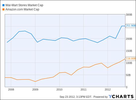 WMT Market Cap Chart