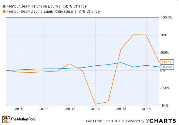TPX Return on Equity (TTM) Chart