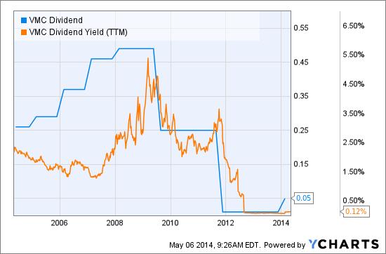VMC Dividend Chart